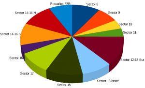 supriego_sectores